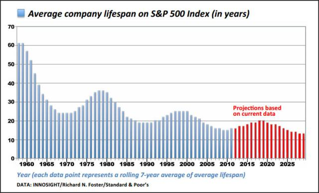s&p index lifespan