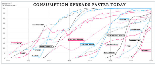 speed of innovations chart