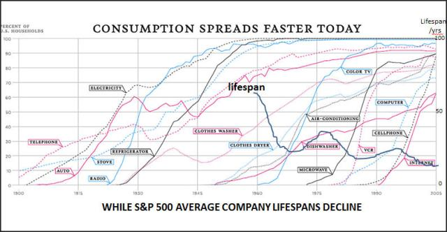 speed of innovations company lifespan chart
