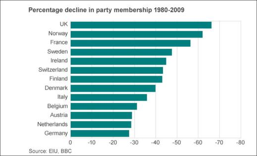 party decline europe