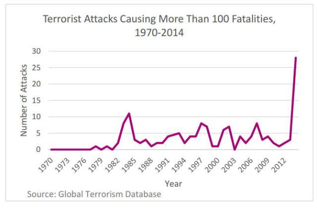 terror fatalities2