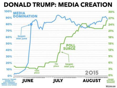 trump media chart 1