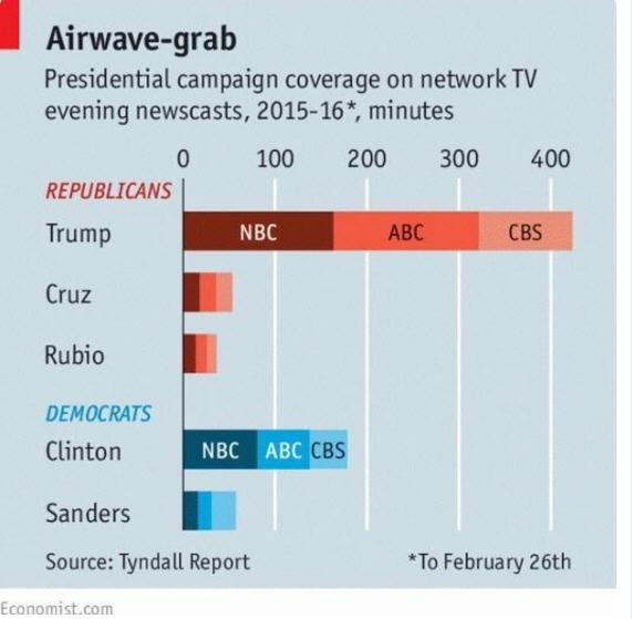 trump media chart 2